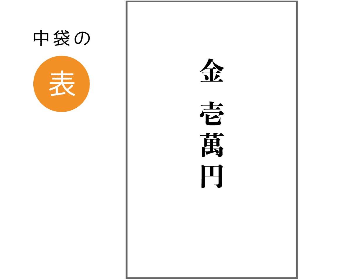七五三 のし袋(中袋の表)の書き方